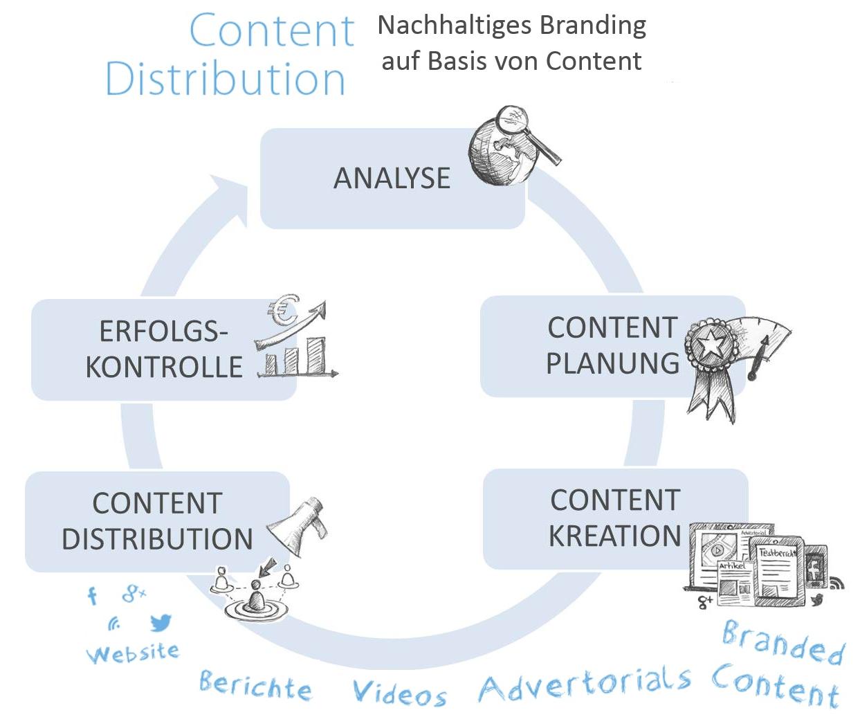 contentdistribution_visual