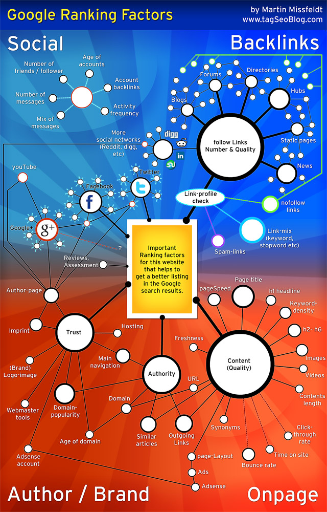 Infografik von Martin Mißfeldt