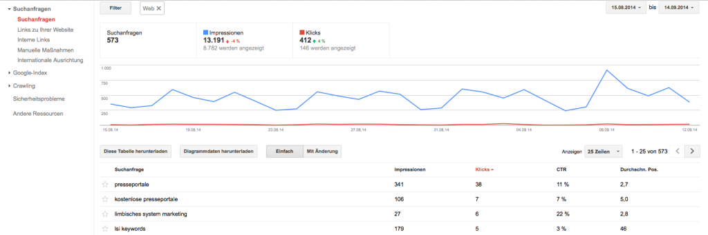 Suchanfragen in den Google Webmaster Tools