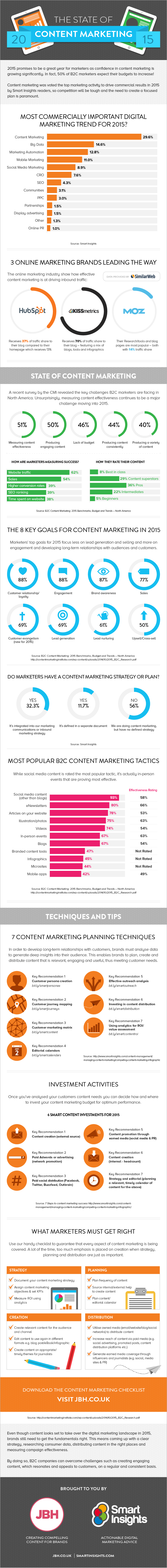 State-of-Content-Marketing-201511