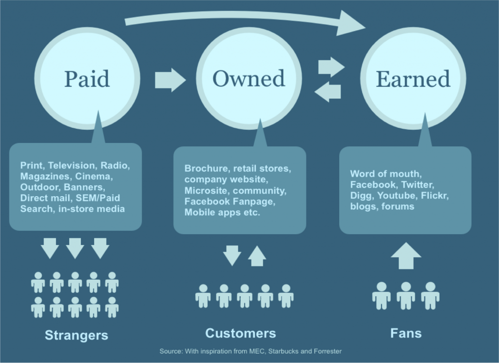 owned-paid-earned-media-1024x744