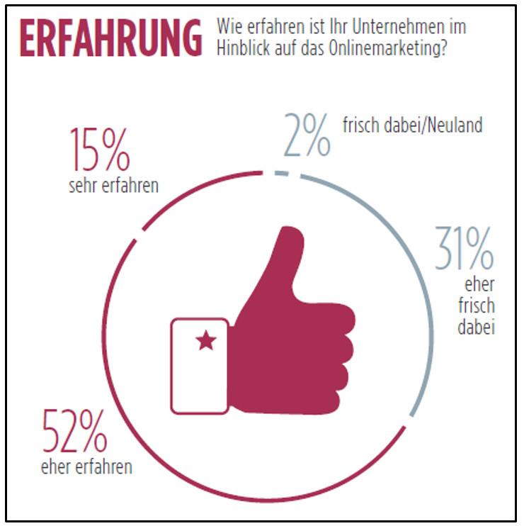 erfahrung_onlinemarketing