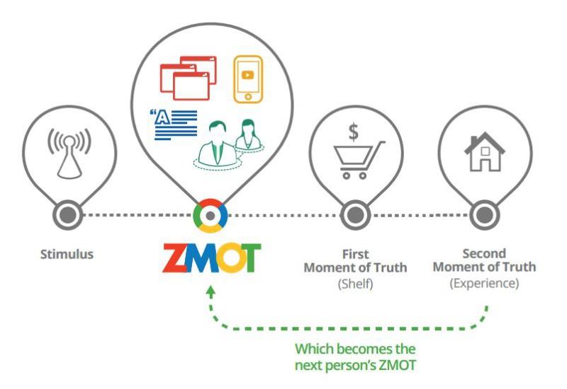ZMOT_Model