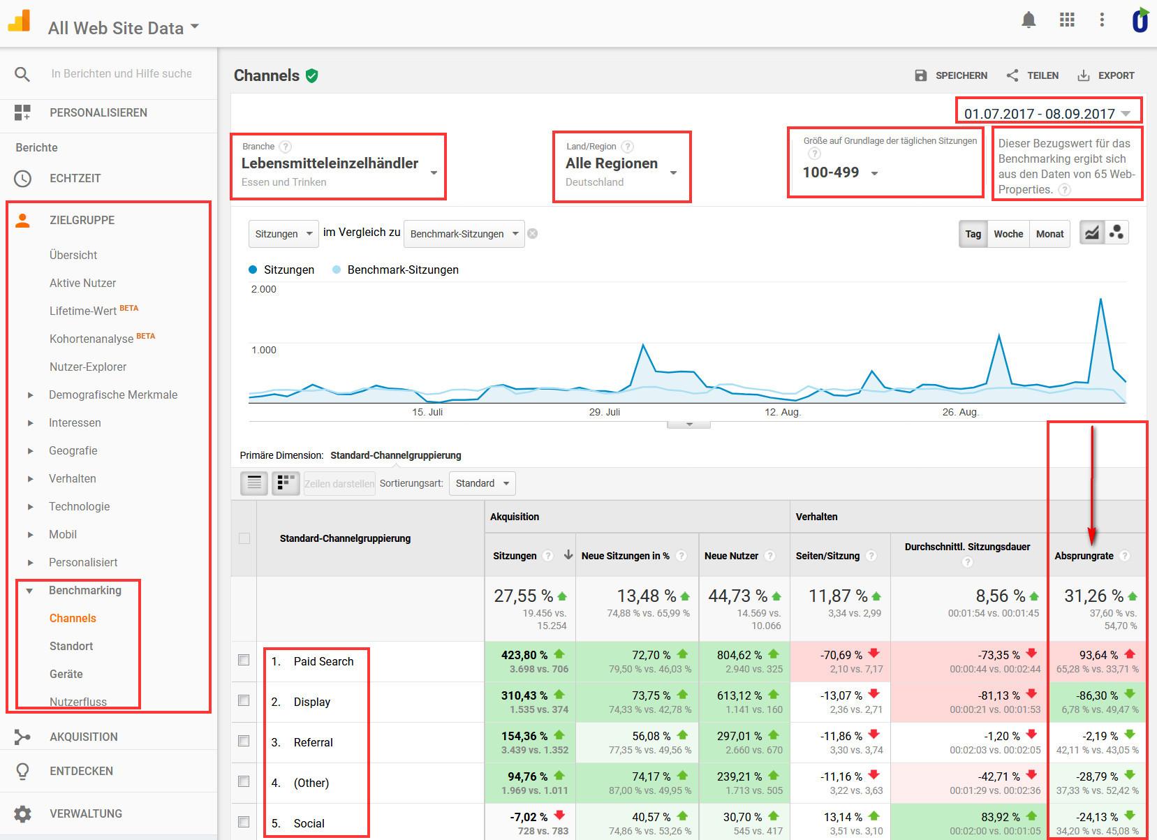 Absprungraten - Benchmarking mit Google Analytics