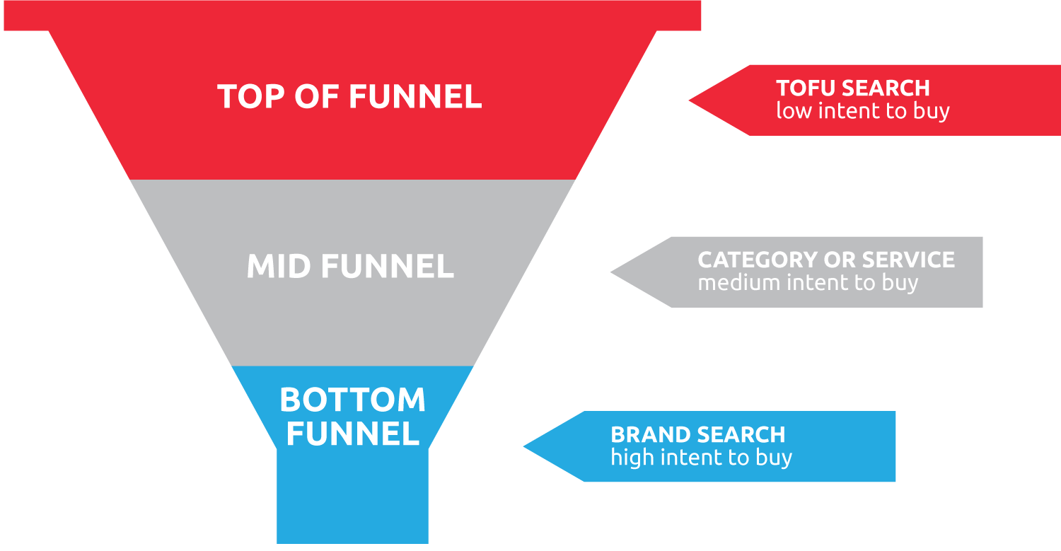 Sales Funnel Onlinemarketing