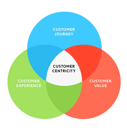 Erfolge mit Customer-Centric Approach