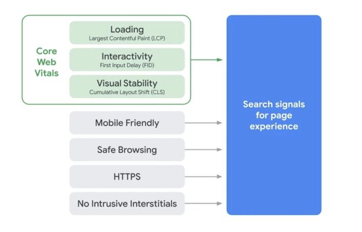Core Web Vitals und die weiteren Kriterien für Googles Seitenerlebnis