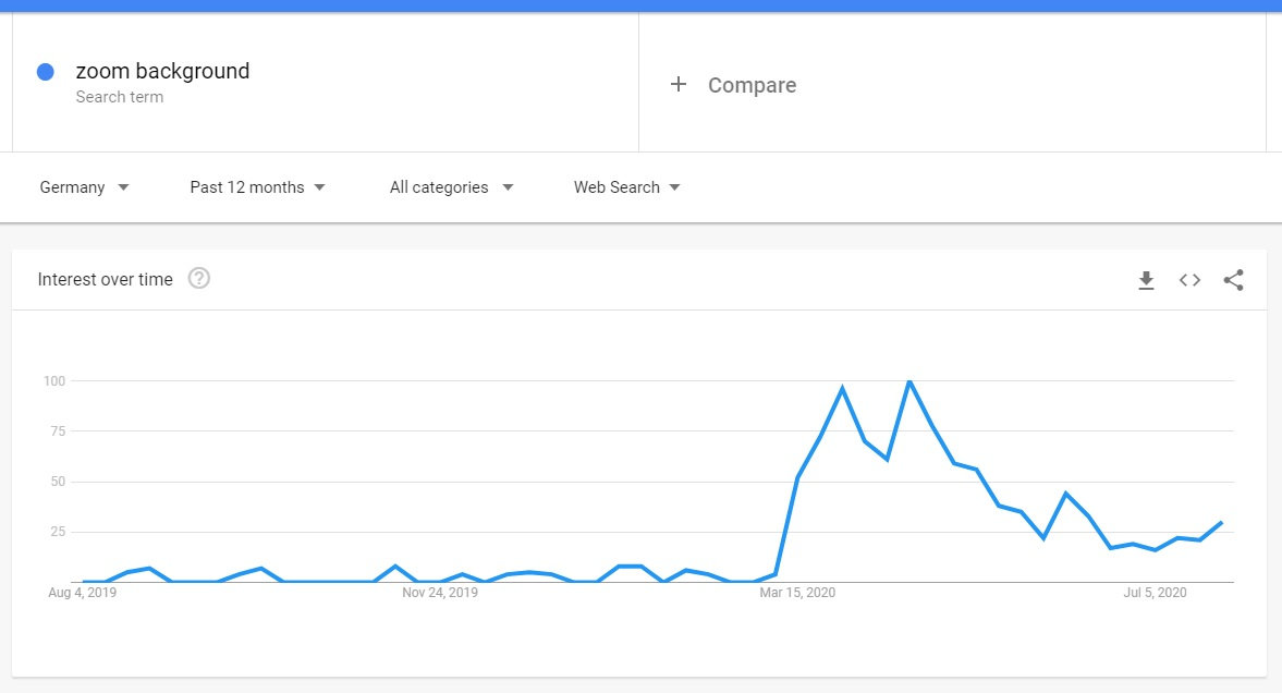 Zoom Background Google Trends