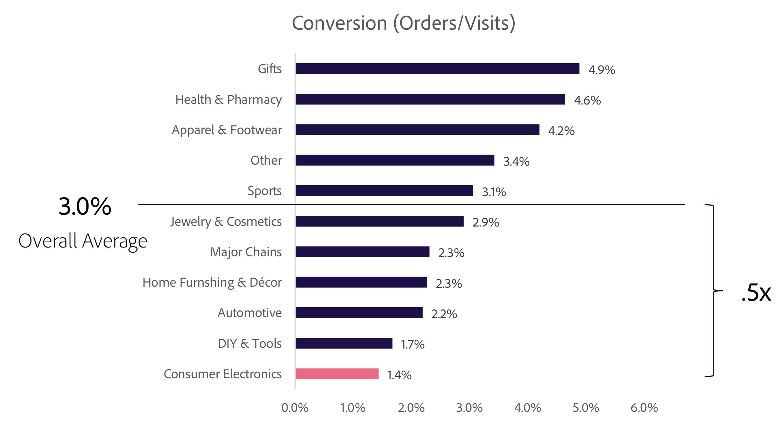 Sales Conversions